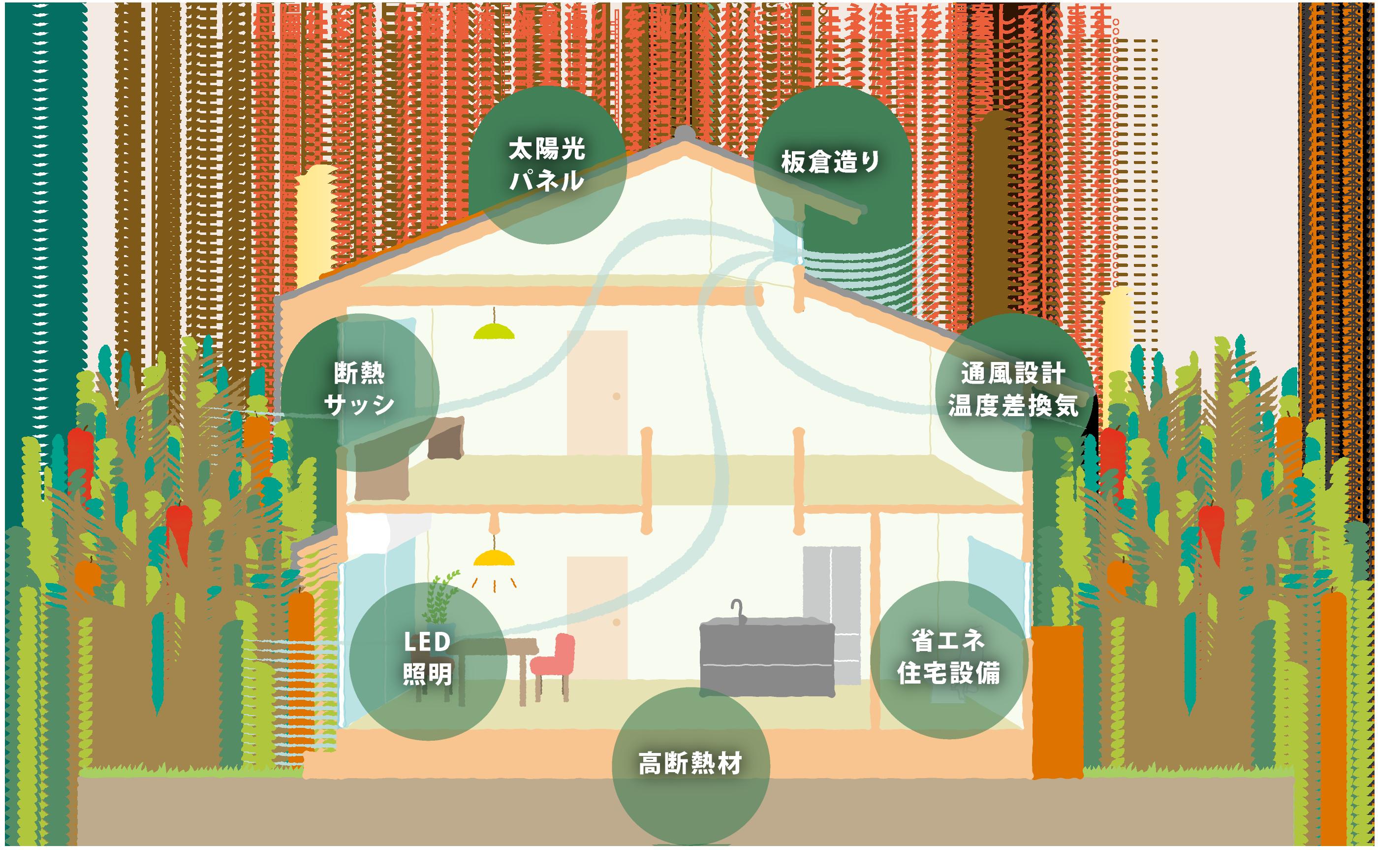 丹陽社のZEH(ゼロエネ住宅)
