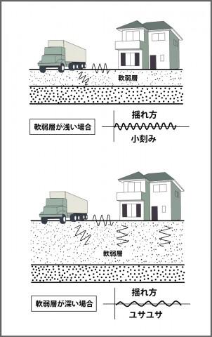 地盤改良など適切な対策で地震に強い家を建てるなら丹陽社へ