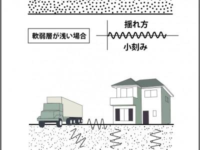 車で揺れる家 イラスト1