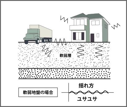 地盤改良など適切な対策で地震に強い家を建てるなら丹陽社へ02