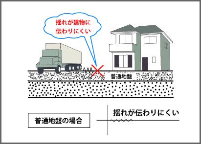 地盤改良など適切な対策で地震に強い家を建てるなら丹陽社へ01