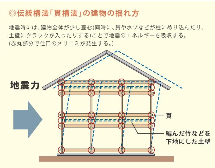 伝統構法の耐震、地震を受け流す。