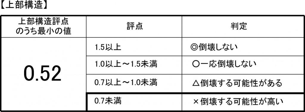丹陽社で行う耐震診断と耐震補強の方法02