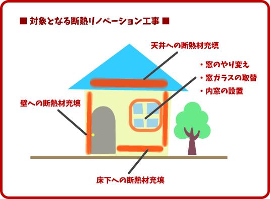 住宅の断熱リノべーション補助金について01