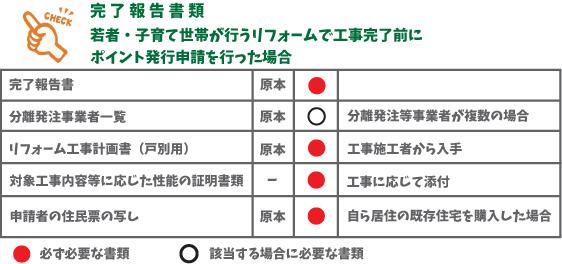 ⑥-01 若者・子育て世帯のリフォームで工事完了前に申請した場合の完了報告