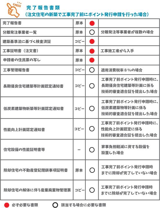 ②-01 注文住宅の新築で工事完了前に申請した場合の完了報告
