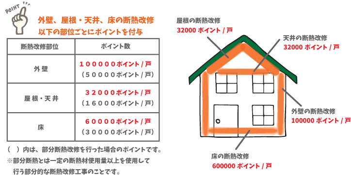 g.外壁、屋根・天井又は床の断熱改修