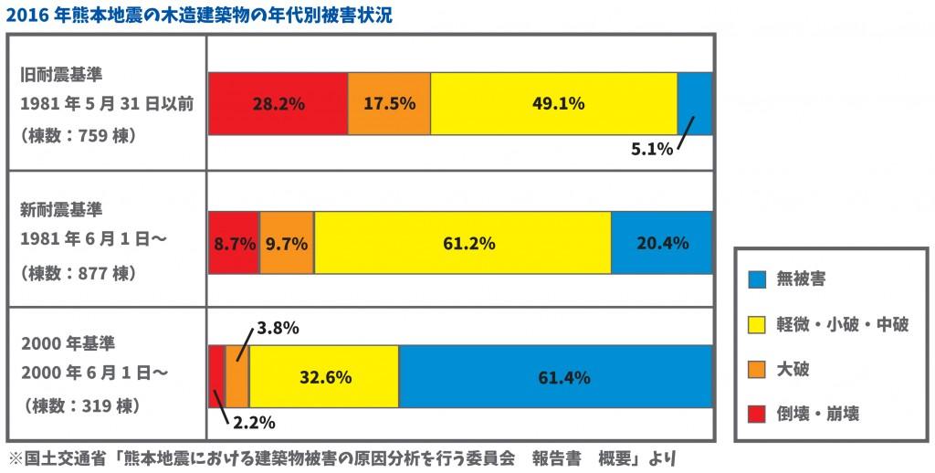 熊本地震から見る住宅の耐震性能